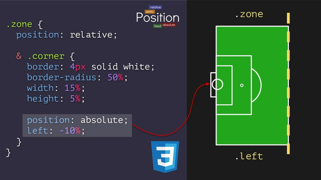.zone { position: relative; & .corner { border:...