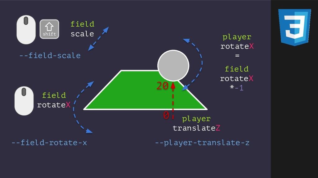 field rotateX player rotateX = player translate...