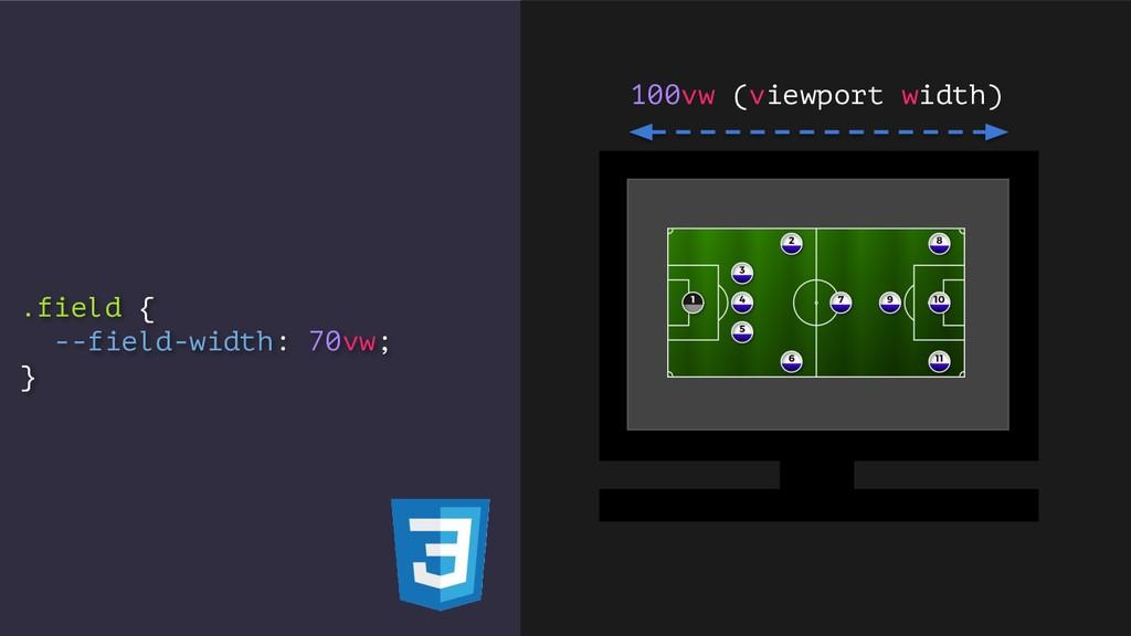 .field { --field-width: 70vw; } 100vw (viewport...