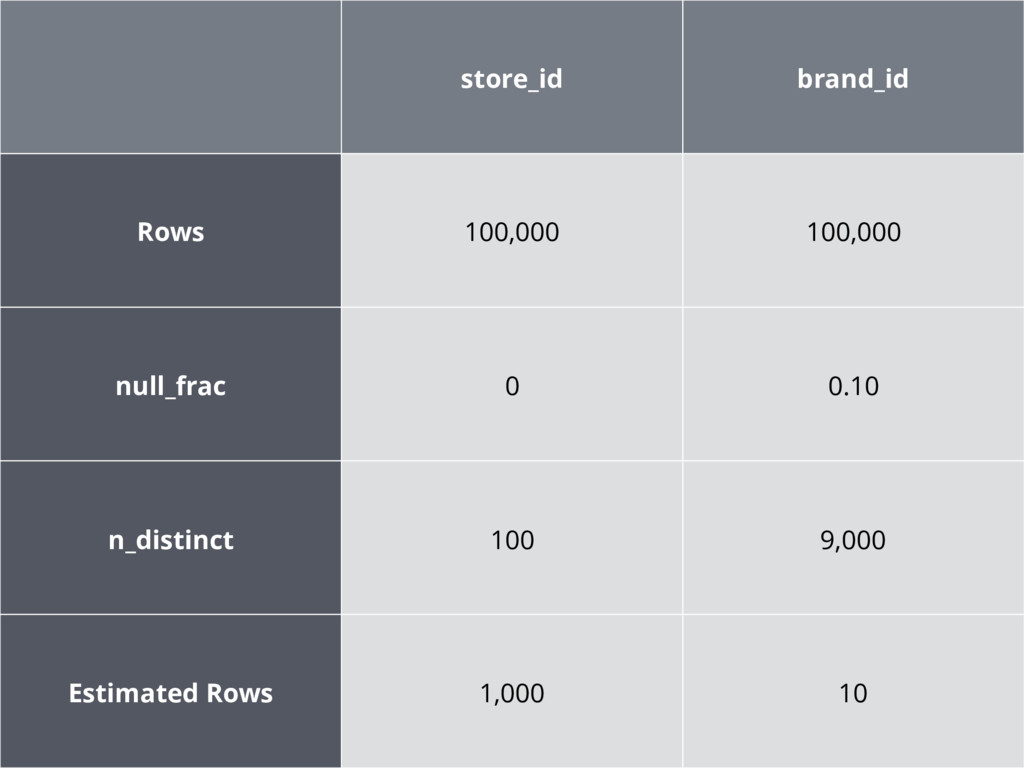 store_id brand_id Rows 100,000 100,000 null_fra...