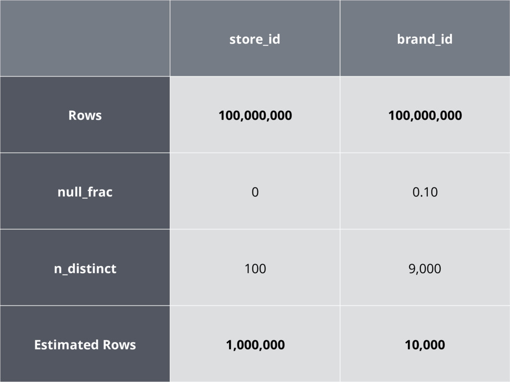 store_id brand_id Rows 100,000,000 100,000,000 ...