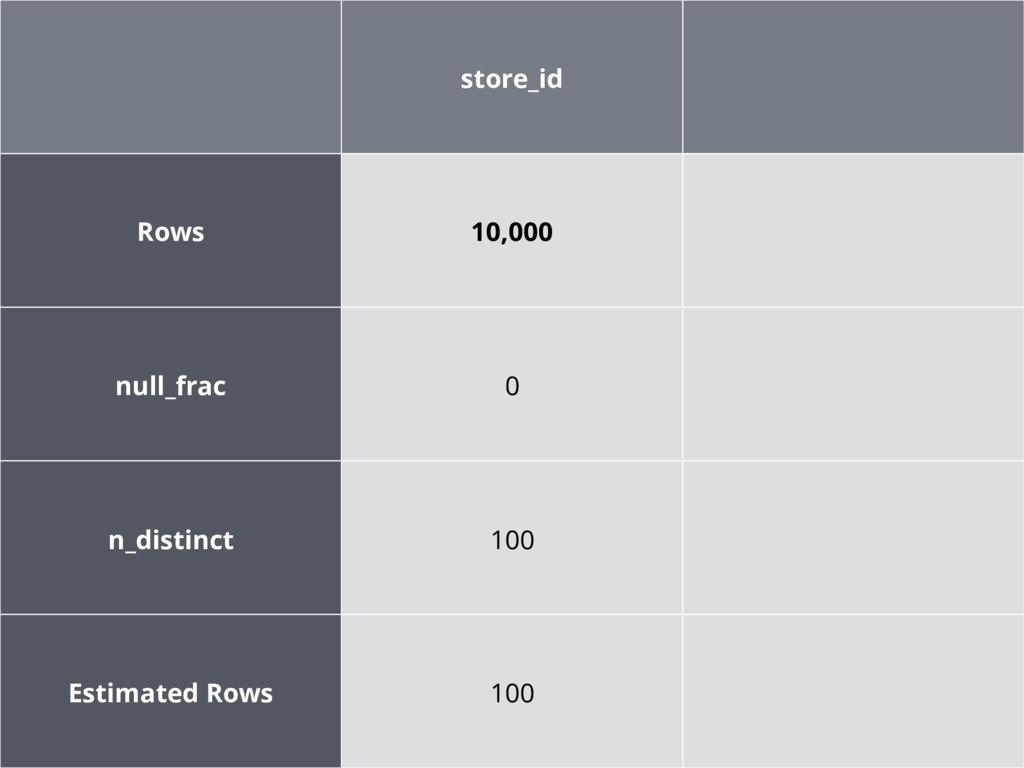 store_id Rows 10,000 null_frac 0 n_distinct 100...