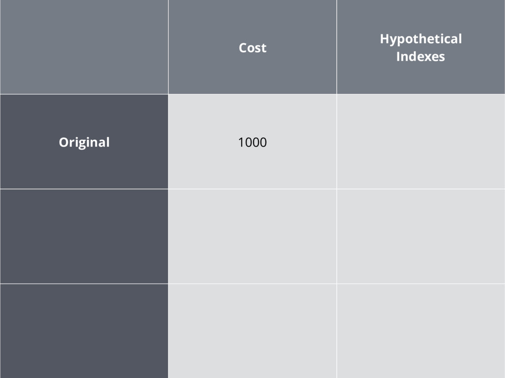 Cost Hypothetical Indexes Original 1000