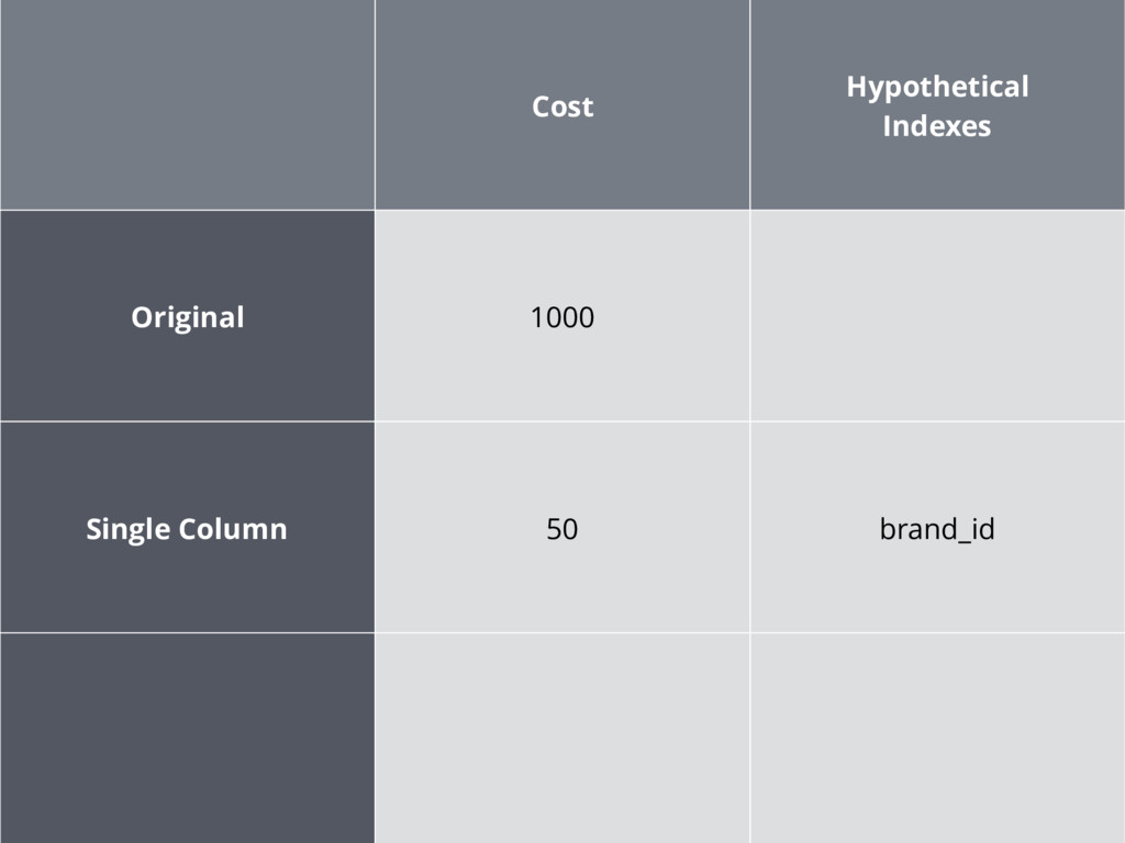 Cost Hypothetical Indexes Original 1000 Single ...
