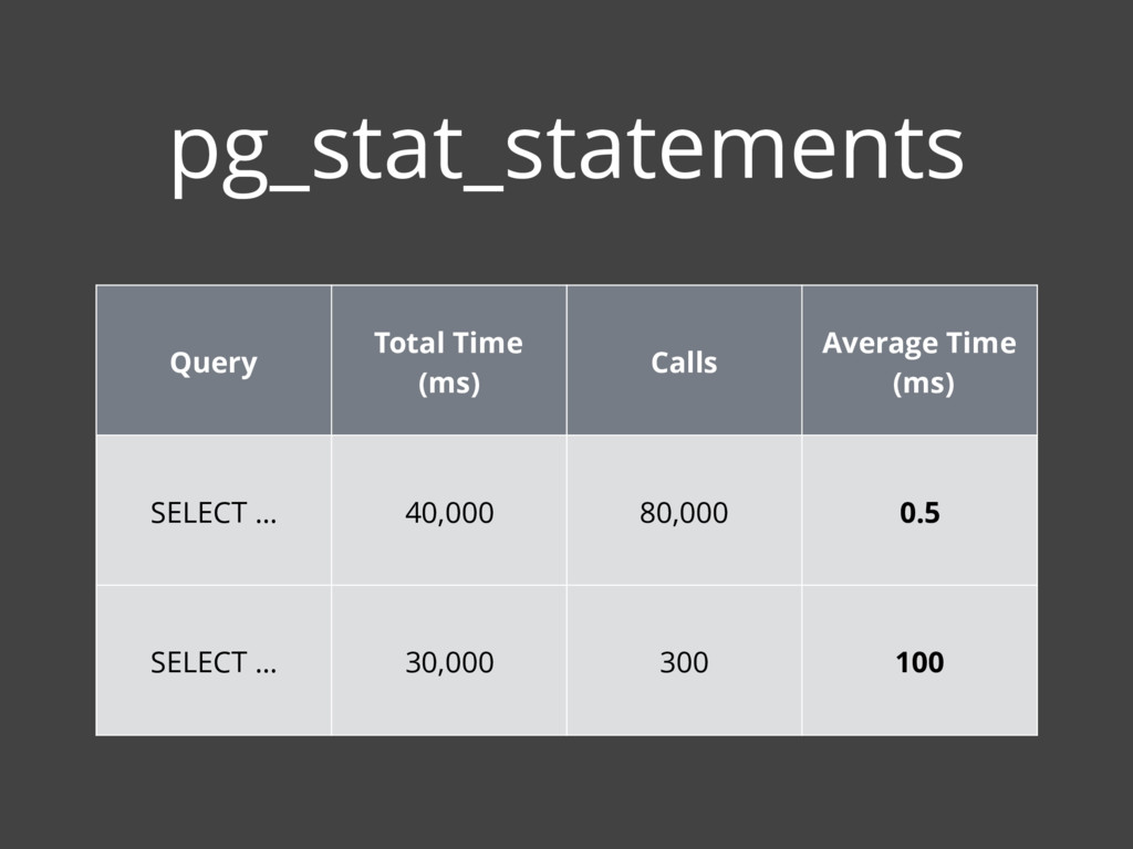 pg_stat_statements Query Total Time (ms) Calls ...
