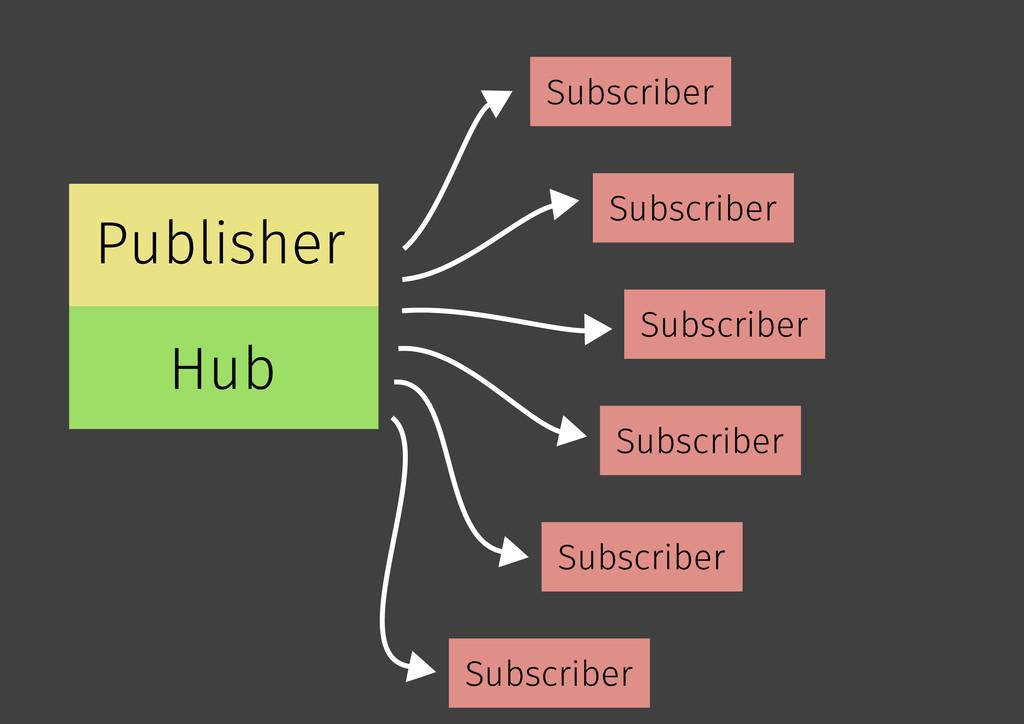 Publisher Hub Subscriber Subscriber Subscriber ...
