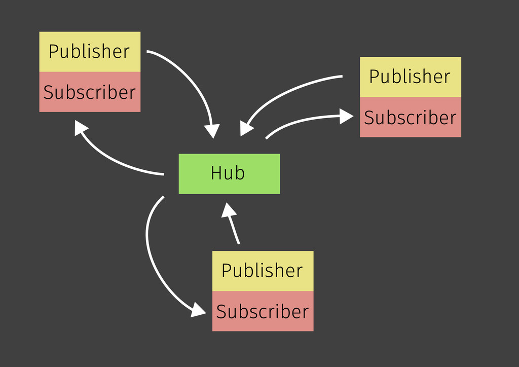 Hub Publisher Subscriber Publisher Subscriber P...
