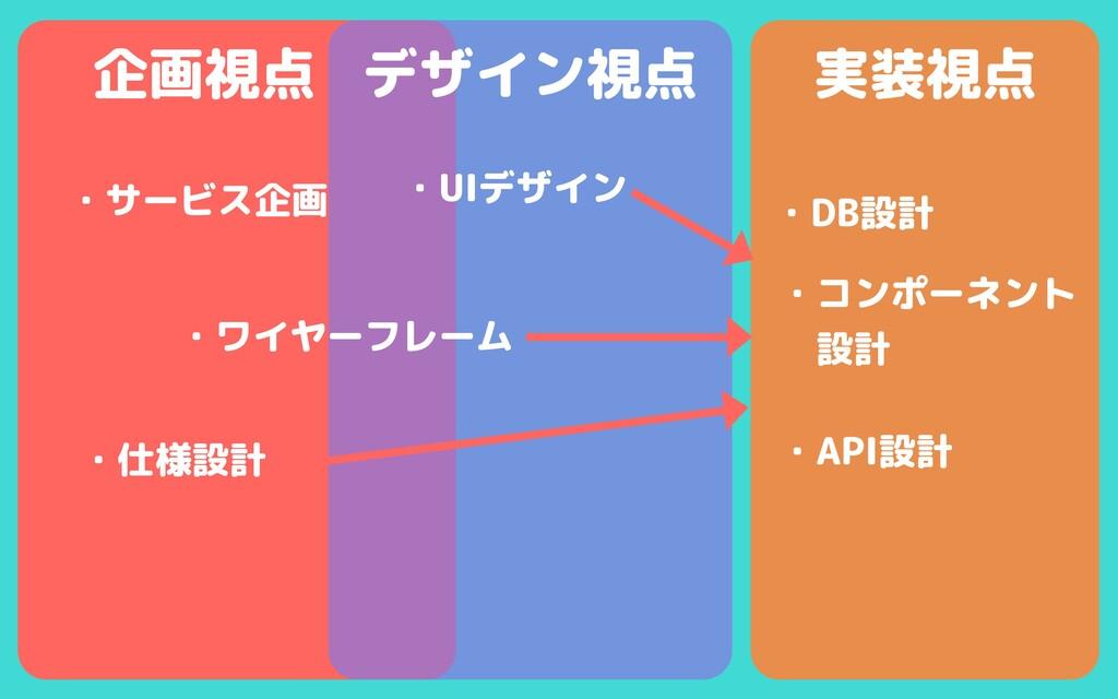 デザイン視点 実装視点 企画視点 ・サービス企画 ・仕様設計 ・コンポーネント   設計 ・A...