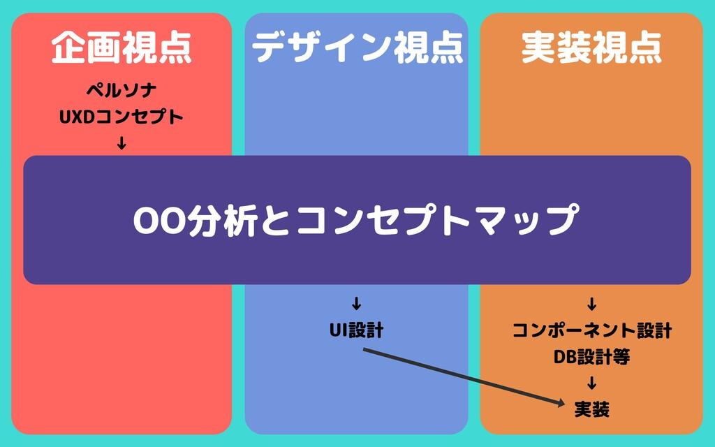 デザイン視点 実装視点 企画視点 ペルソナ  UXDコンセプト  ↓ OO分析とコンセプトマッ...