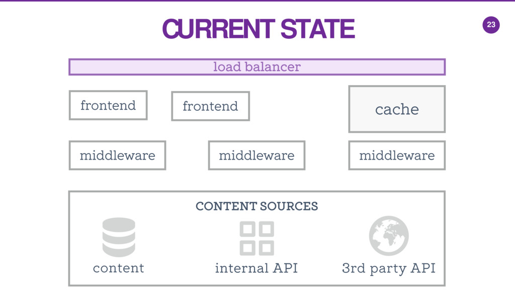 CONTENT SOURCES 23 3rd party API content intern...