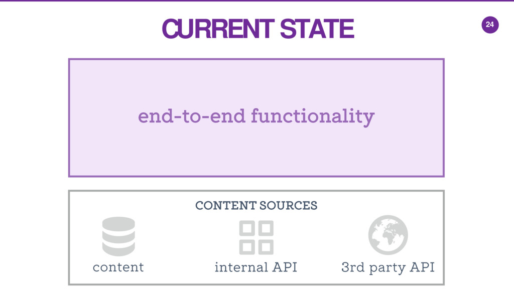 CONTENT SOURCES 24 end-to-end functionality 3rd...