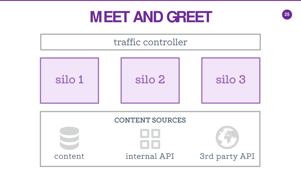 CONTENT SOURCES 25 traffic controller silo 1 si...