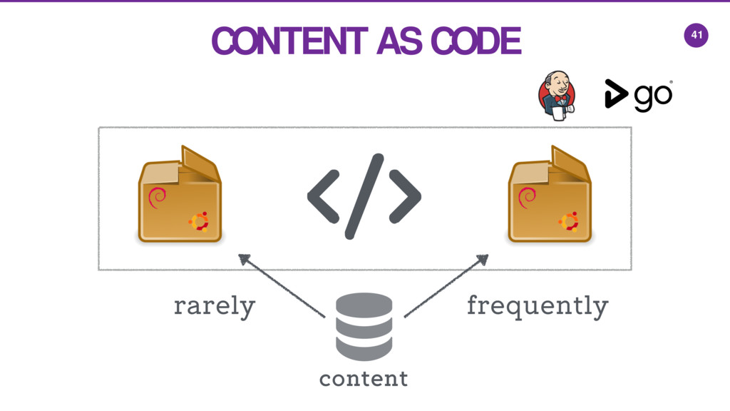 41 content CONTENT AS CODE rarely frequently