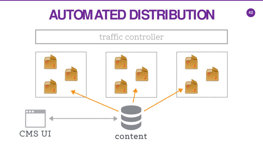 AUTOMATED DISTRIBUTION 42 content traffic contr...