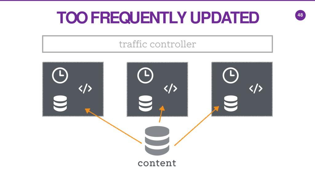 48 traffic controller TOO FREQUENTLY UPDATED co...