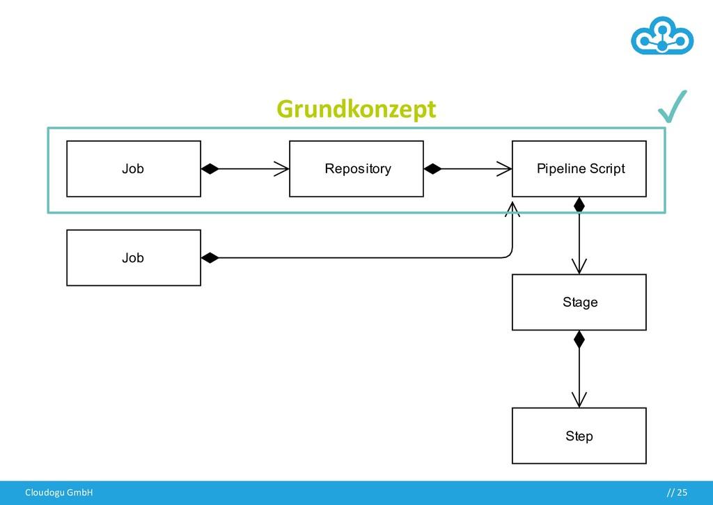 Grundkonzept Cloudogu GmbH // 25 ✓