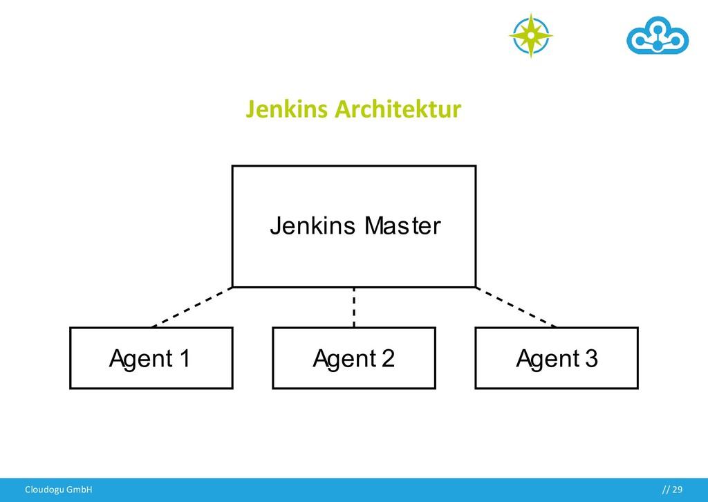 Jenkins Architektur Cloudogu GmbH // 29