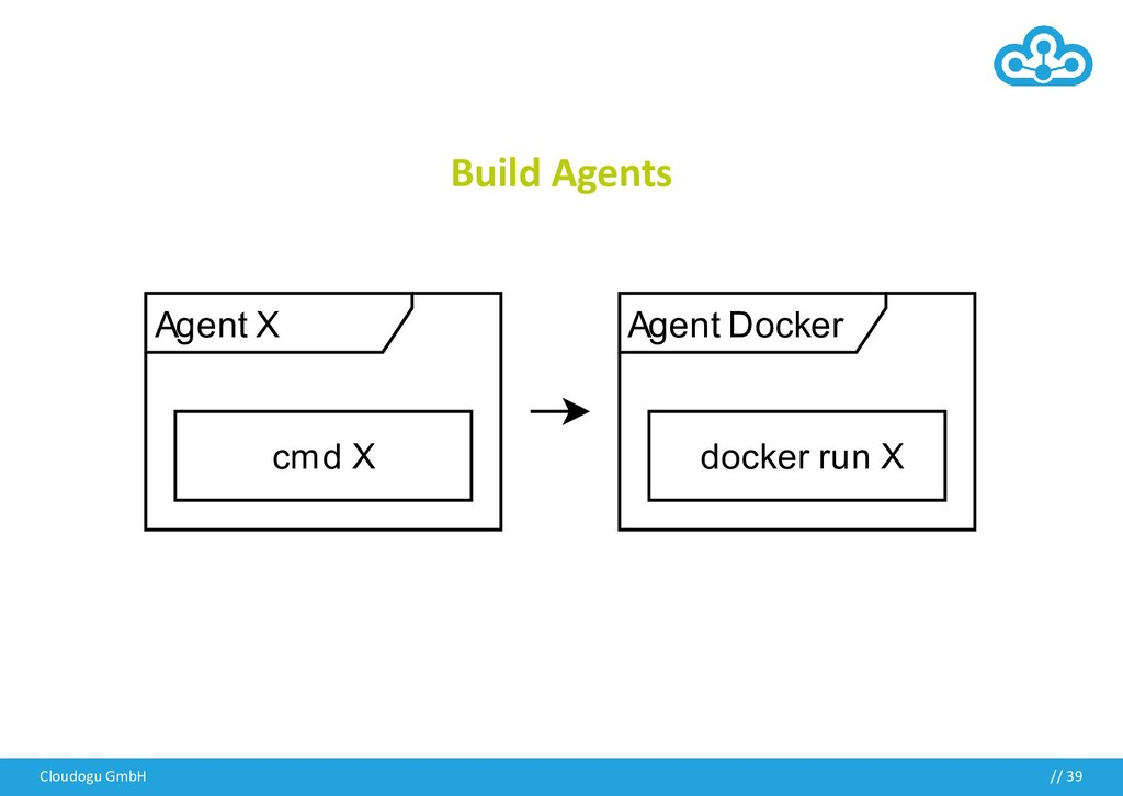 Build Agents Cloudogu GmbH // 39