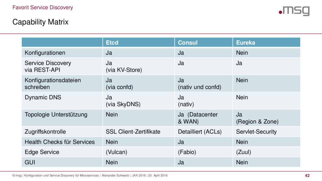 Favorit Service Discovery Capability Matrix © m...