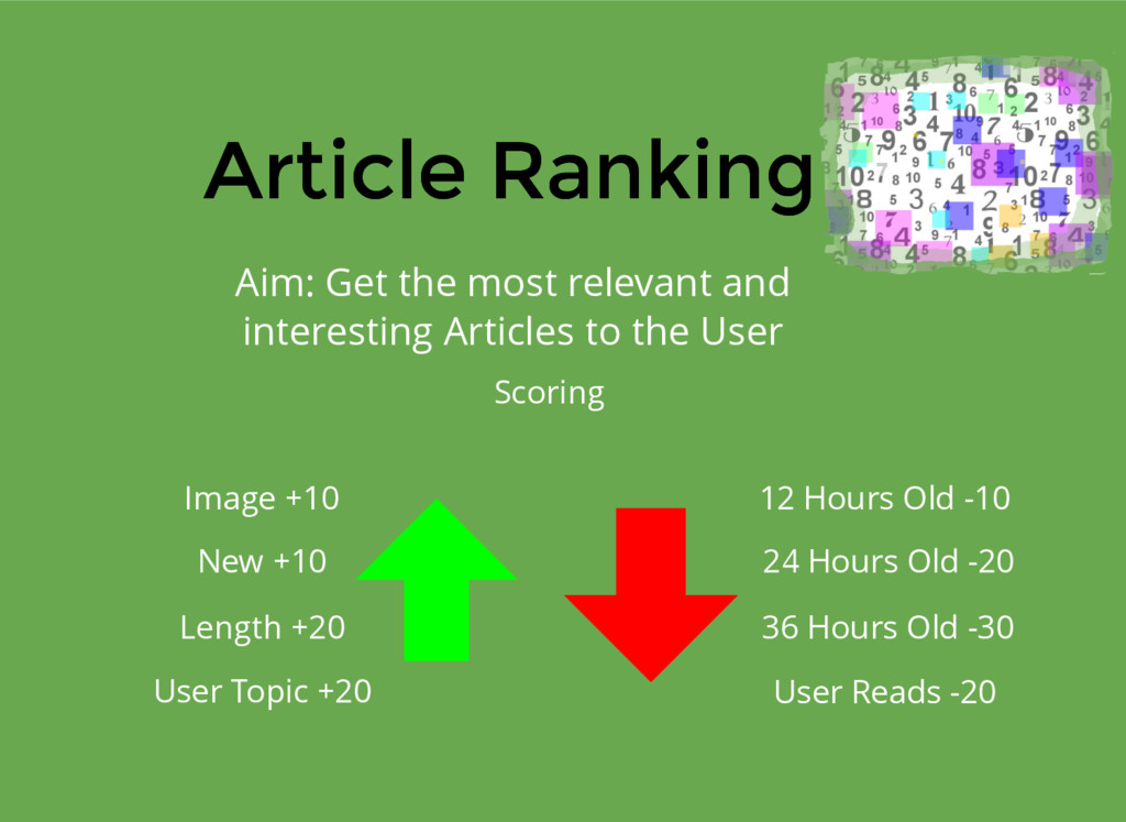 Article Ranking Article Ranking Aim: Get the mo...