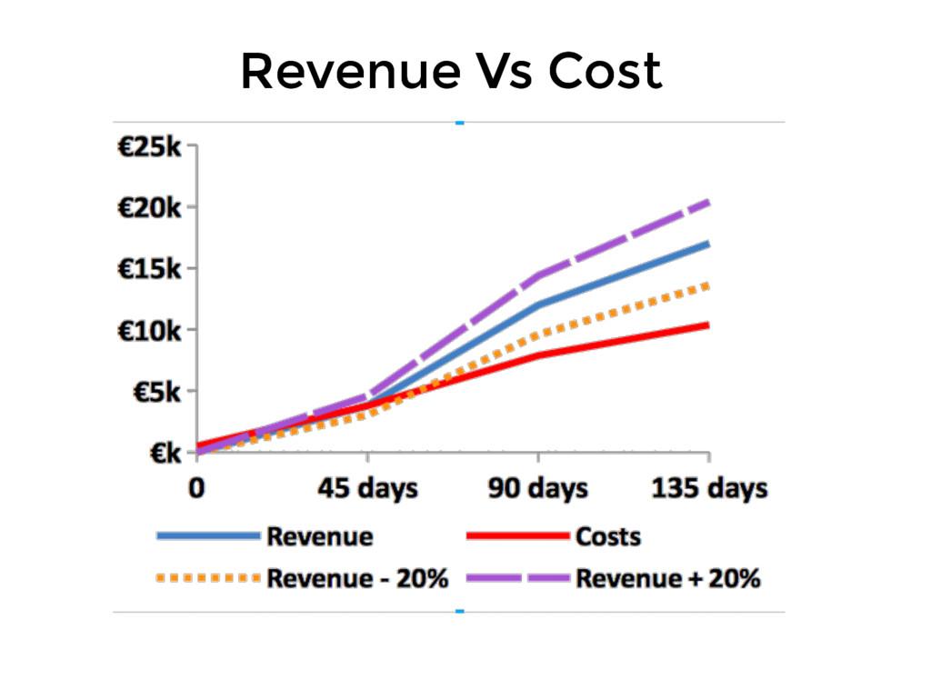 Revenue Vs Cost Revenue Vs Cost