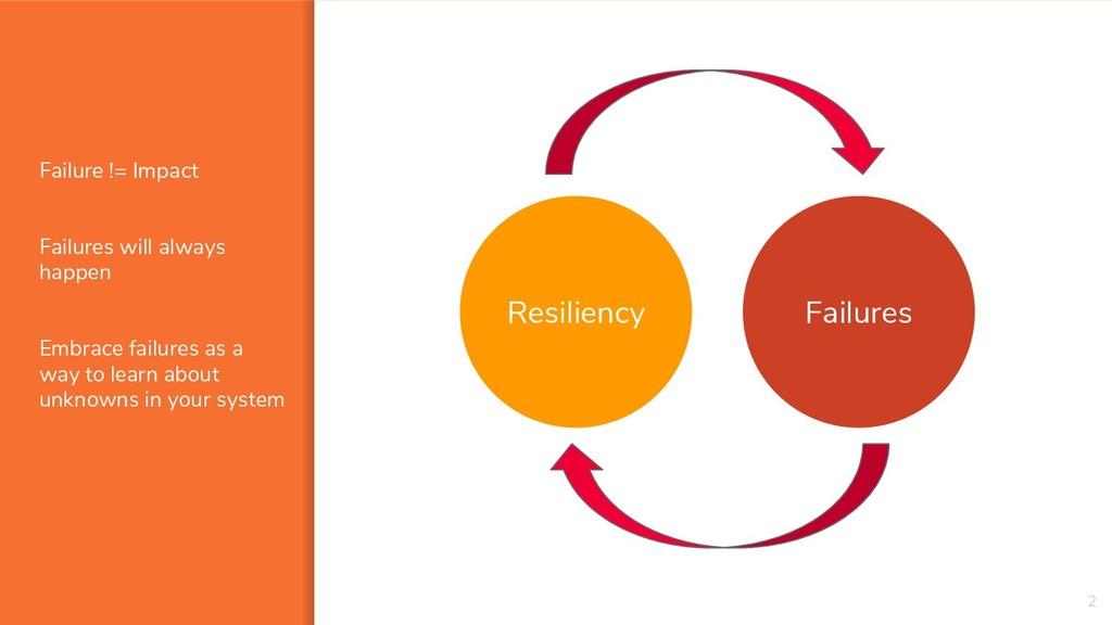 Failure != Impact Failures will always happen E...