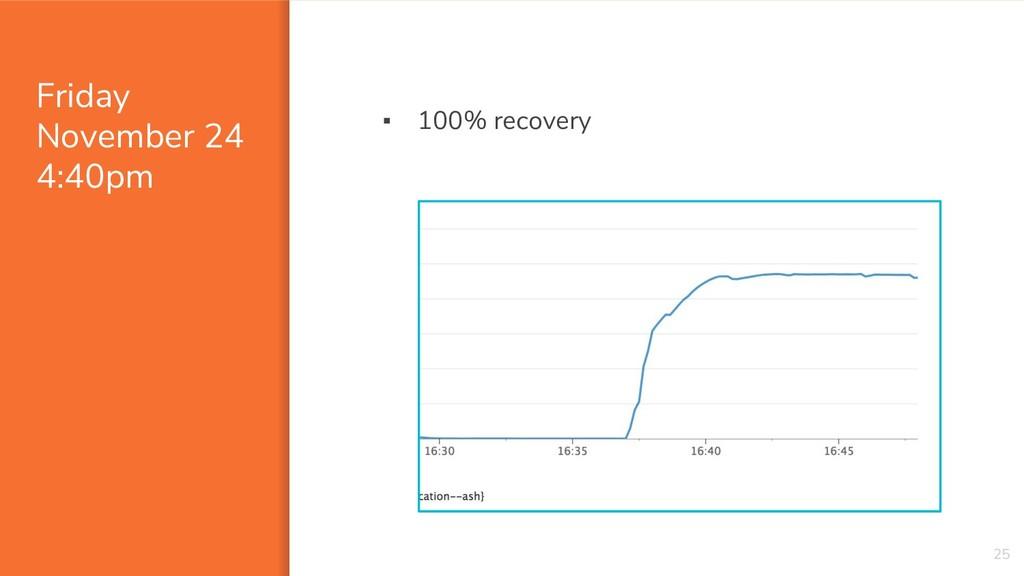 Friday November 24 4:40pm 25 ▪ 100% recovery
