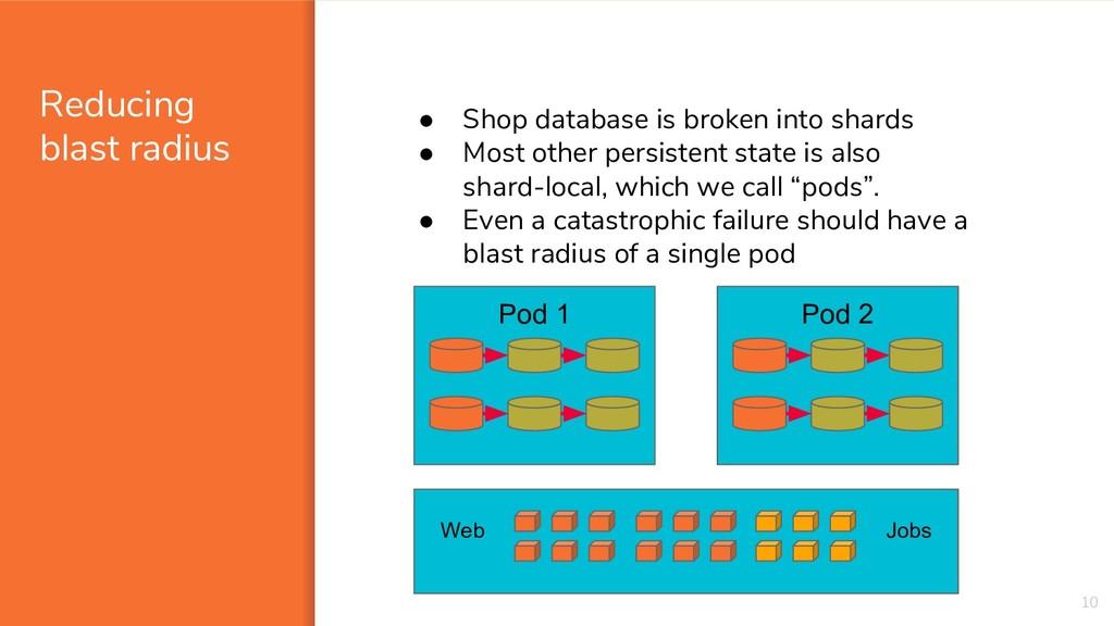Reducing blast radius 10 ● Shop database is bro...