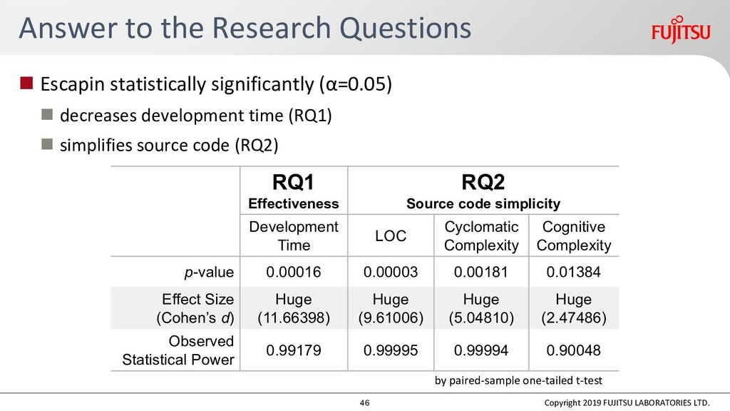 Answer to the Research Questions  Escapin stat...