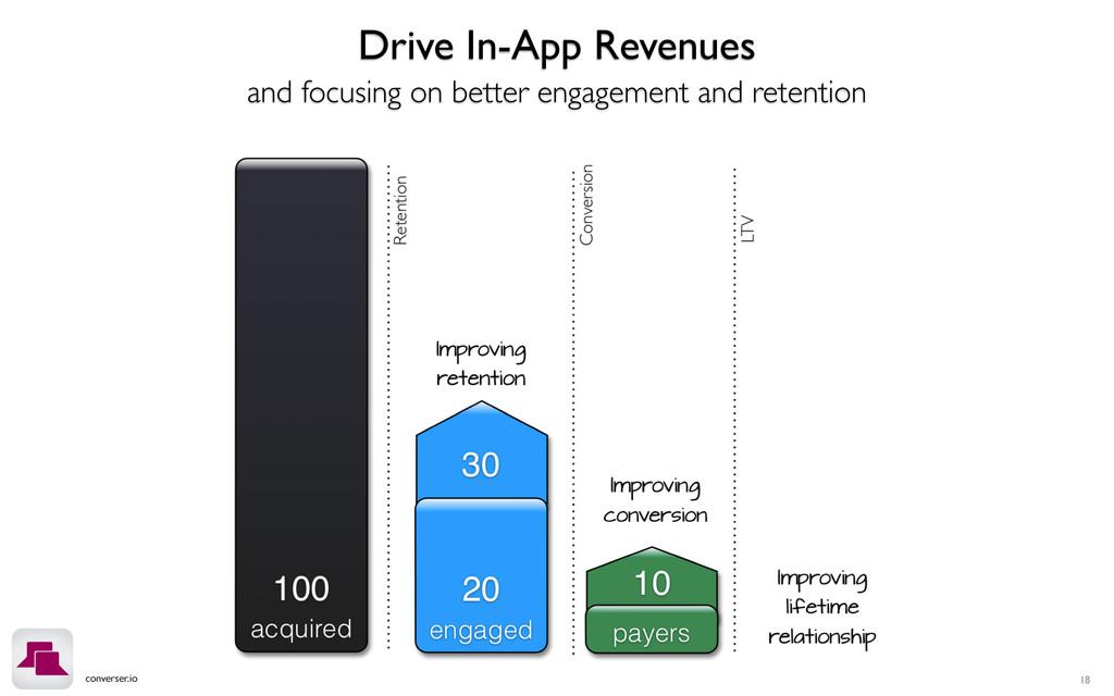 converser.io 18 Drive In-App Revenues and focus...