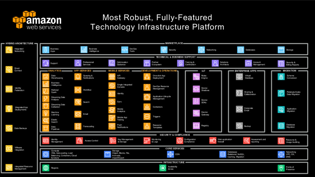 Most Robust, Fully-Featured Technology Infrastr...