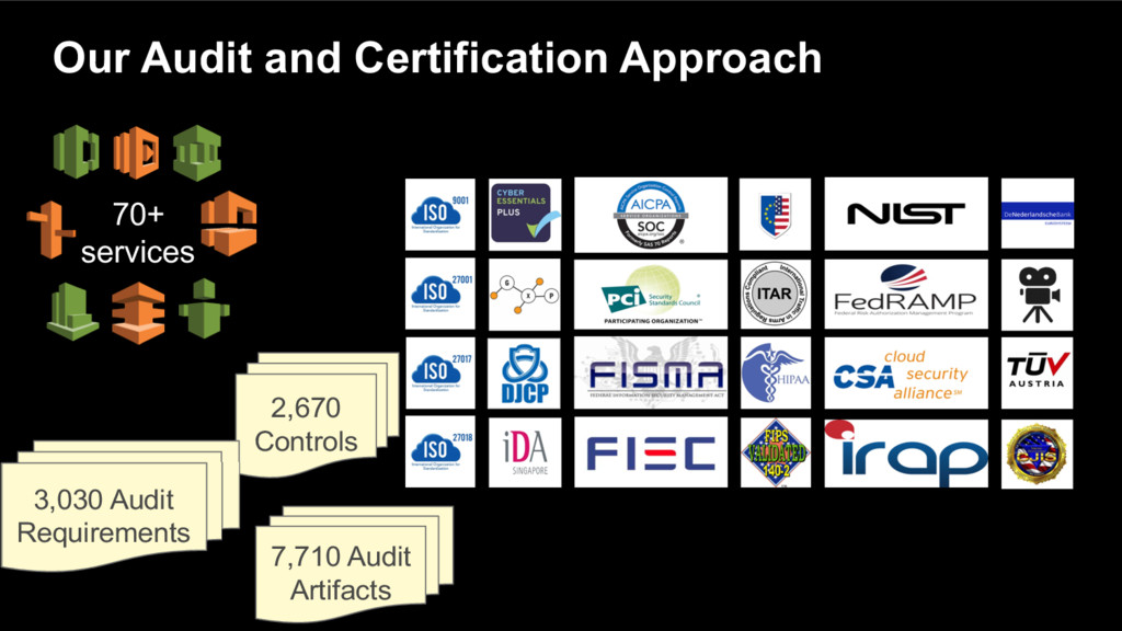 Our Audit and Certification Approach 70+ servic...