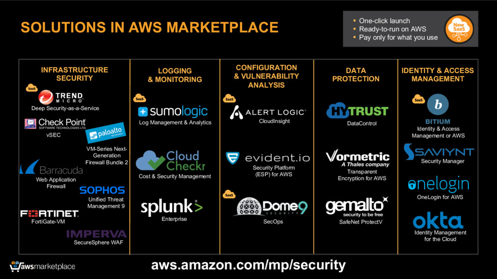 SOLUTIONS IN AWS MARKETPLACE INFRASTRUCTURE SEC...