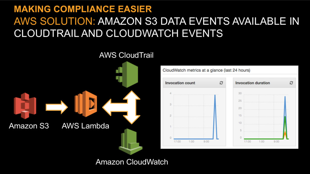 MAKING COMPLIANCE EASIER AWS SOLUTION: AMAZON S...