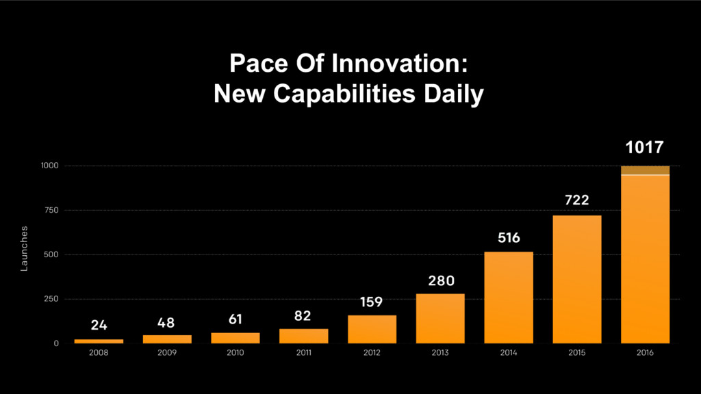 Pace Of Innovation: New Capabilities Daily 1017