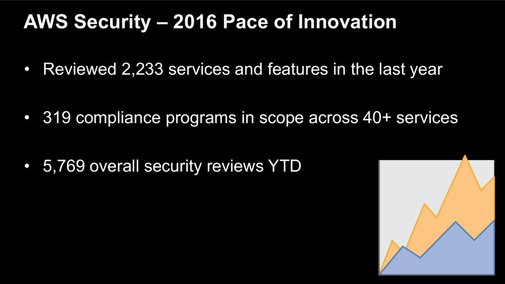 AWS Security – 2016 Pace of Innovation • Review...