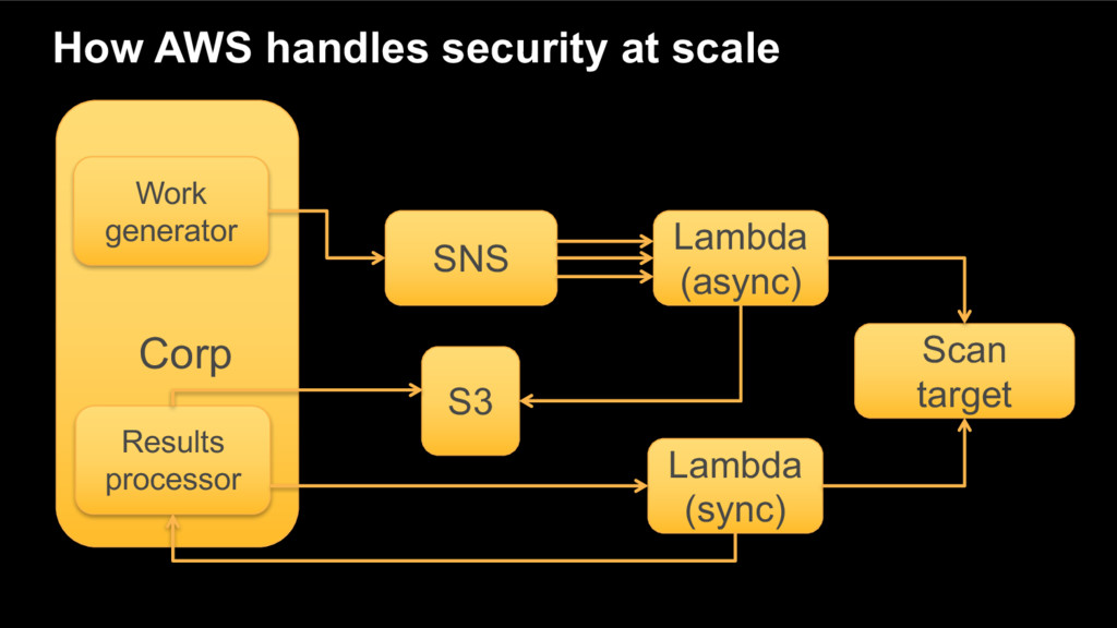 How AWS handles security at scale Work generato...