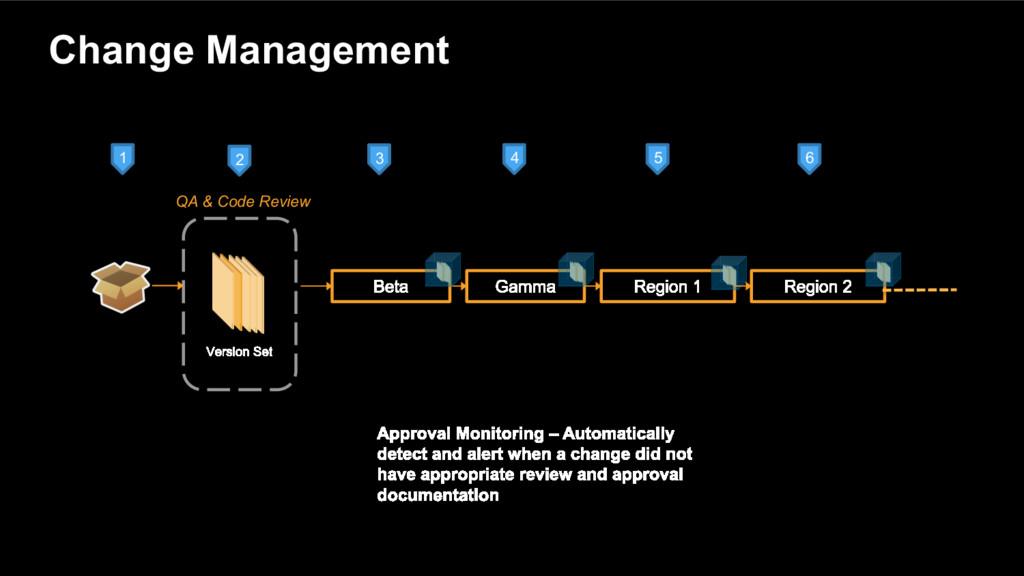 Change Management QA & Code Review 1 2 3 4 5 6