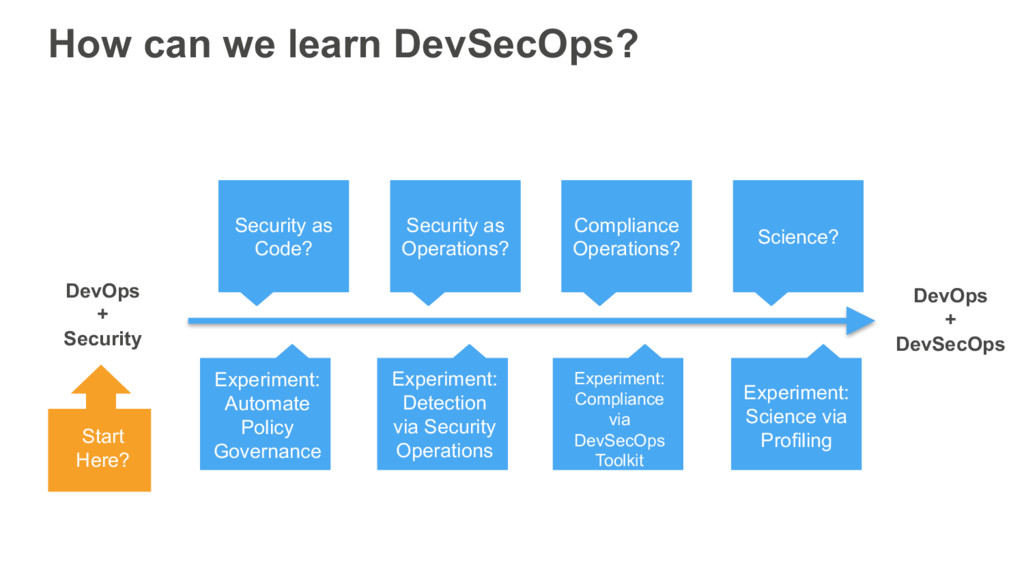 How can we learn DevSecOps? Security as Code? S...