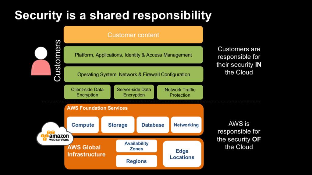 AWS Foundation Services Compute Storage Databas...