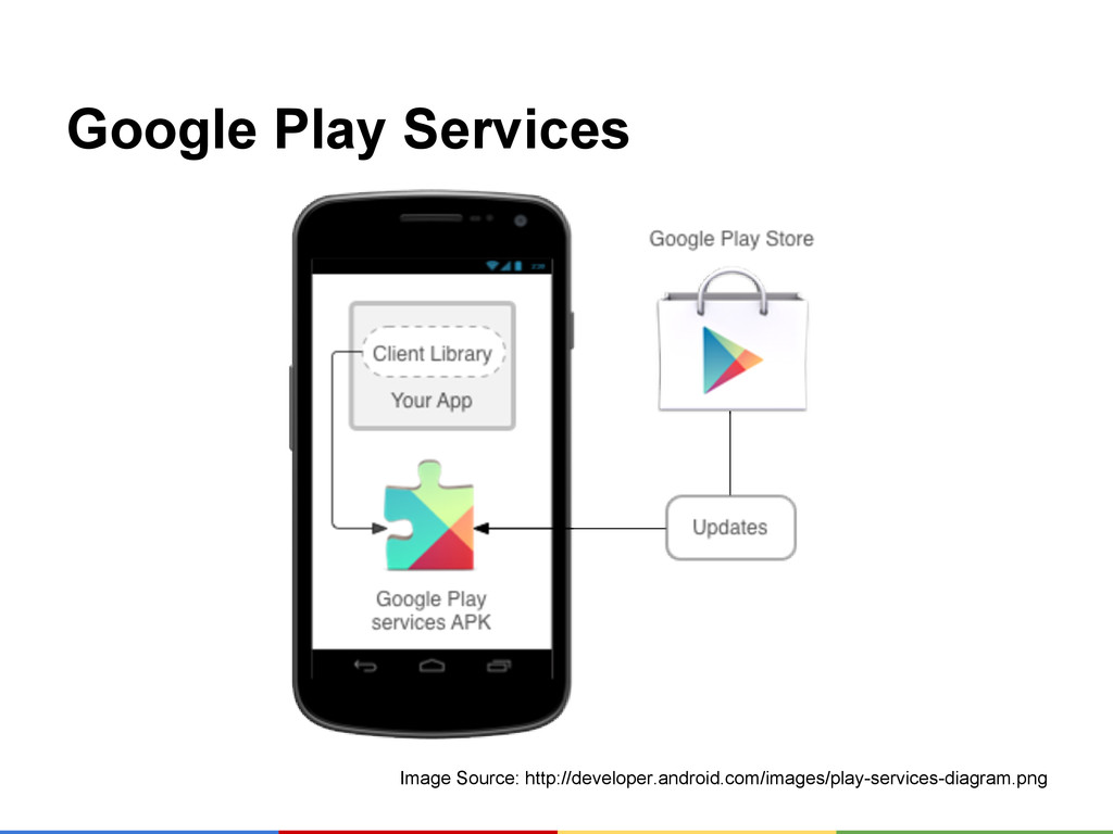 Google Play Services Image Source: http://devel...