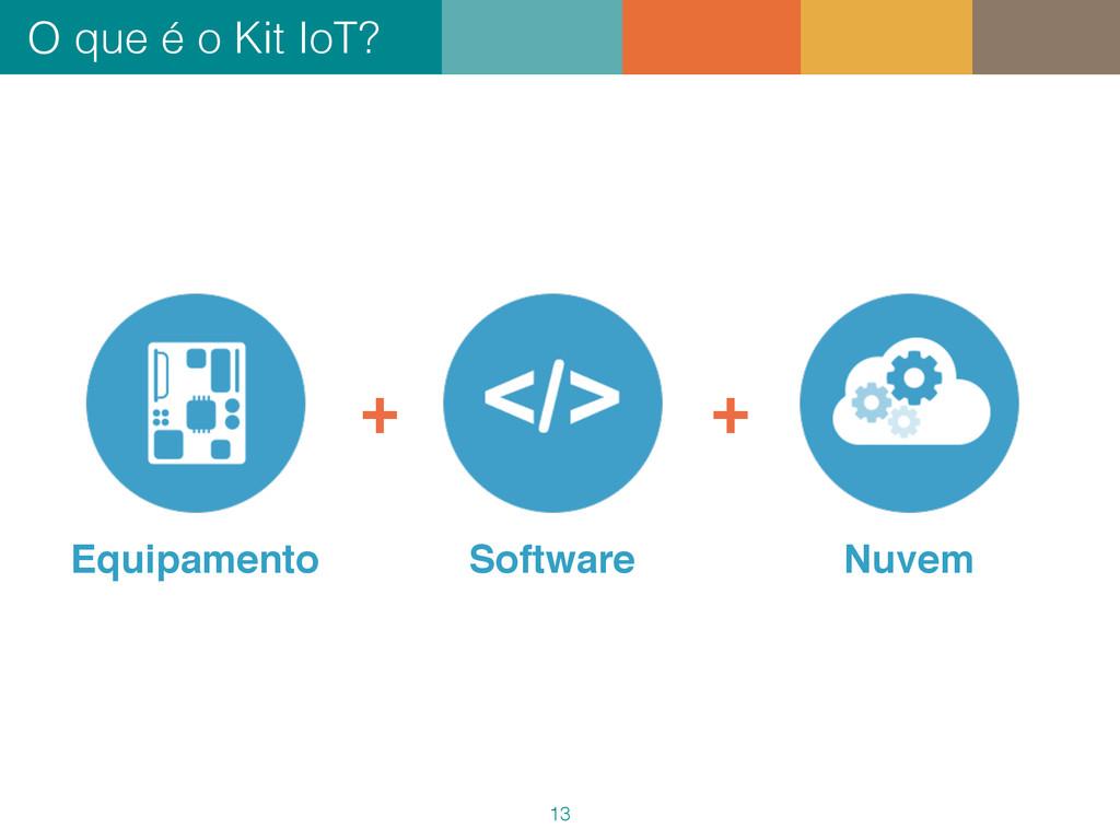 O que é o Kit IoT? 13 Equipamento Software Nuve...