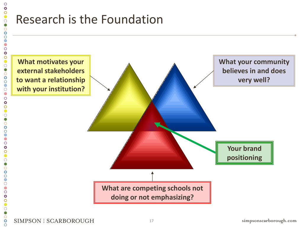 17 Research is the Foundation What motivates yo...