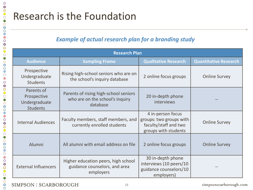 18 Example of actual research plan for a brandi...