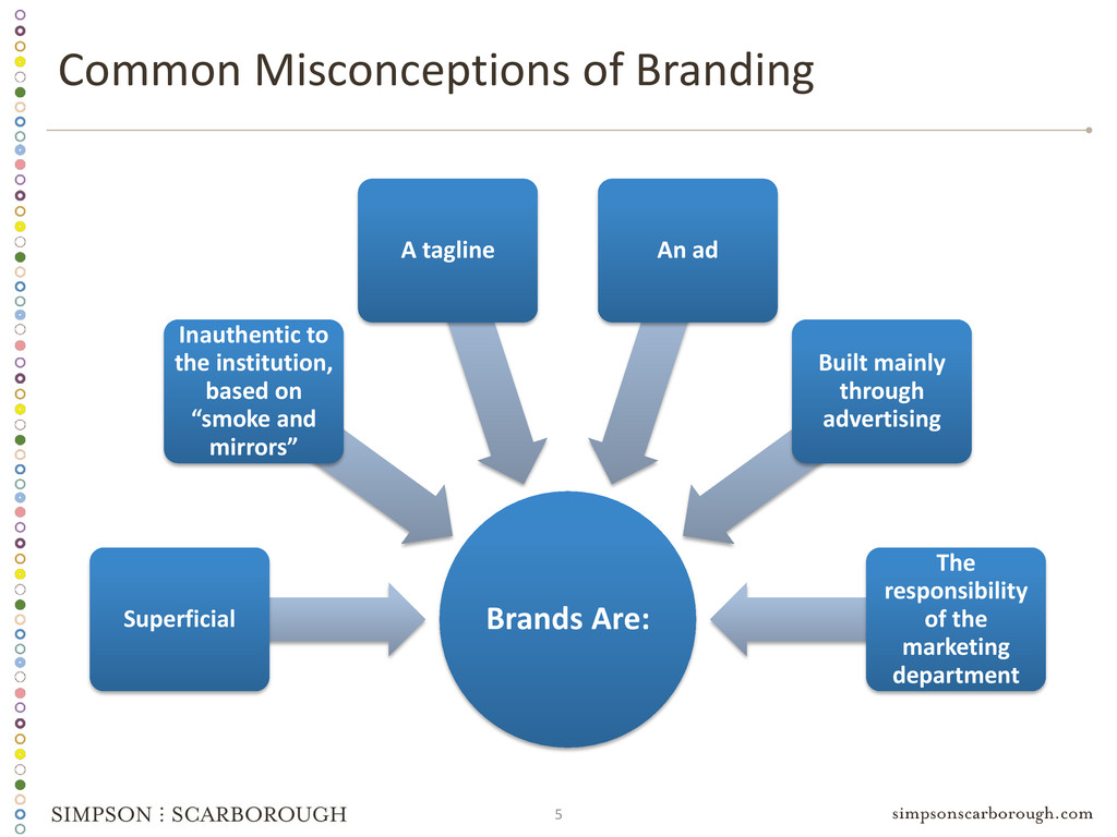 5 Brands Are: Superficial Inauthentic to the in...