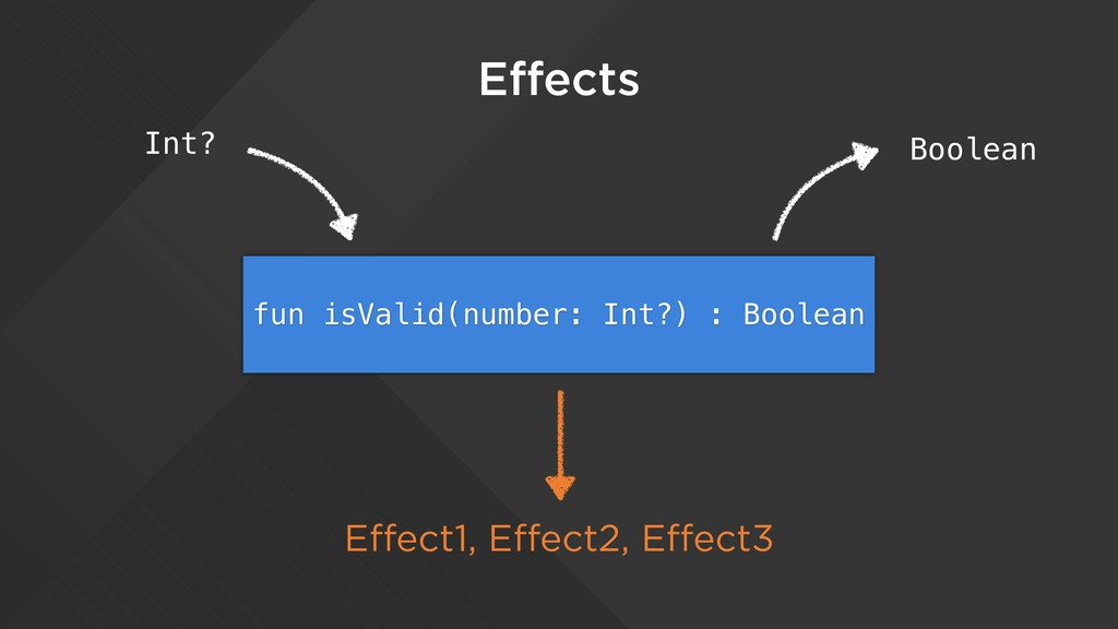Effects fun isValid(number: Int?) : Boolean Int...