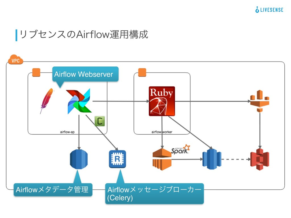 "Ϧϒηϯεͷ""JSGMPXӡ༻ߏ Airflow Webserver Airflowϝλσʔ..."