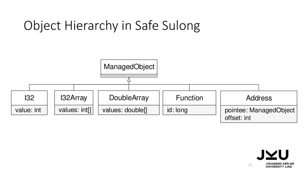 Object Hierarchy in Safe Sulong 21 ManagedObjec...