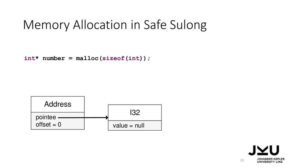 Memory Allocation in Safe Sulong 22 int* number...