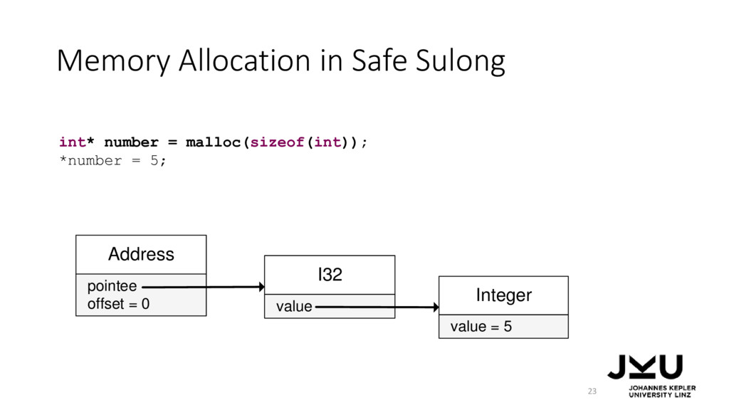 Memory Allocation in Safe Sulong 23 int* number...